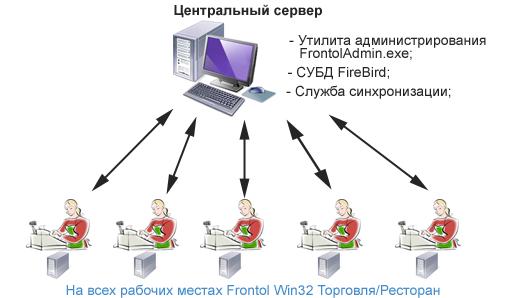 Синхронизация схем бд